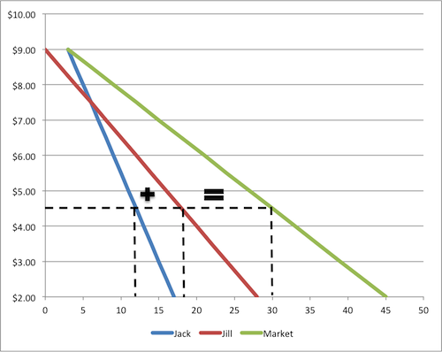 The market demand curve  whether in table or graph format  has a    Demand Curve Graph