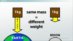 examples of inertia and mass relationship