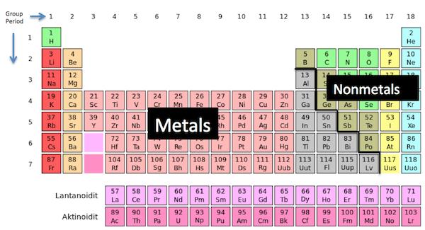 Periodic Table Metals Nonmetals Metalloids Quiz Elcho Table