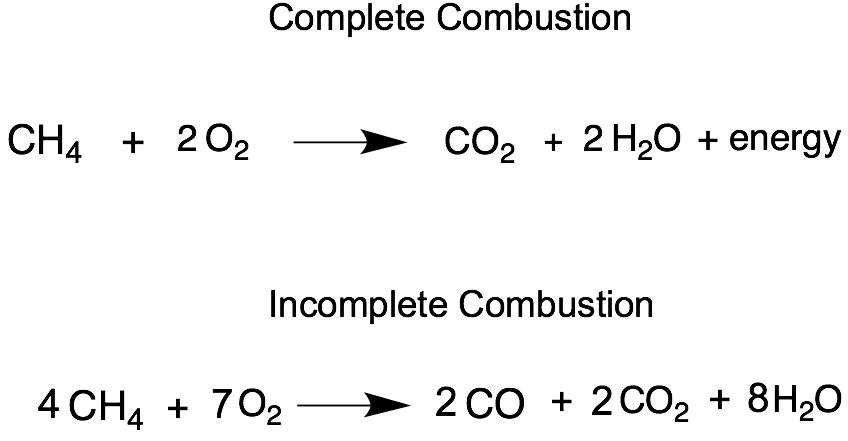 Products Of Incomplete Combustion Natural Gas