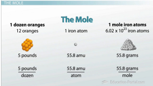 Avogadro's Number: Using the Mole to Count Atoms - Video ...