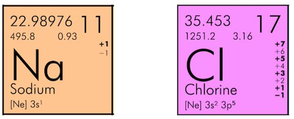 He helium chemistry periodic table symbol tile zazzle chlorine chromium element symbol periodic table urtaz Images