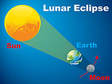 what is a lunar eclipse? definition, facts & frequency