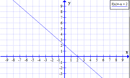 how to determine end behavior of rl functions