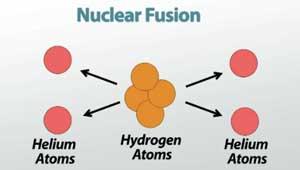 Nuclear Fusion Diagram 2