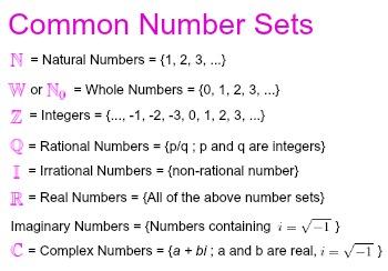 Types of Numbers and Algebraic Properties