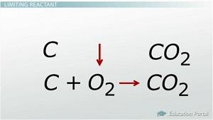 Limiting Reactants & Calculating Excess Reactants - Video ...