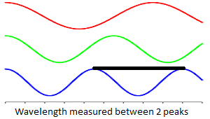 ultraviolet wavelength and frequency relationship