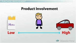 low involvement product