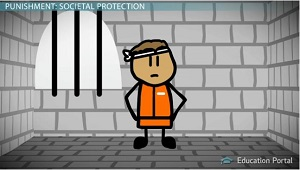 societal protection punishment People from committing similar crimes and it aims to protect the public from the  individual who is guilty of the crime there are six recognised aims of punishment .