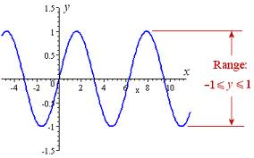 how to find the range of a function without graphing