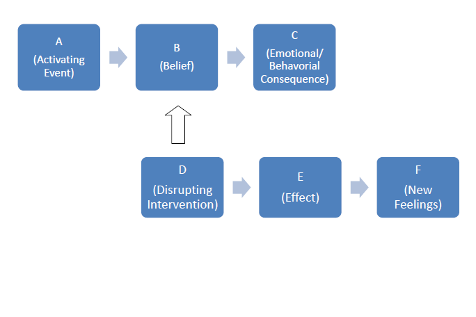 ... Rational Emotive Behavior Therapy Abc Model Together With Rational