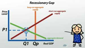 macroeconomics closing a recessionary gap Just like a gap in a fence is a break where two pieces of fence could come together, a recessionary gap, or contractionary gap, is a break where real gdp doesn't meet the potential gdp.