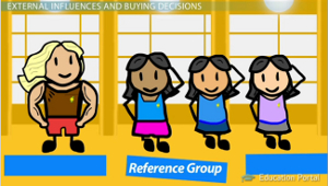 influence of reference groups on spending Online interpersonal influence, and revisit the concepts of reference groups and   for one another, shared activities and culture, and long periods of time spent.