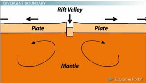 external image rift-valley-diagram.jpg