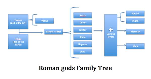 The Roman Gods Names Amp Facts Study Com