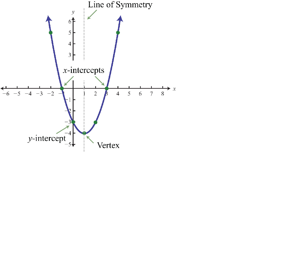 X Intercept Definition Parabola Intercept For...