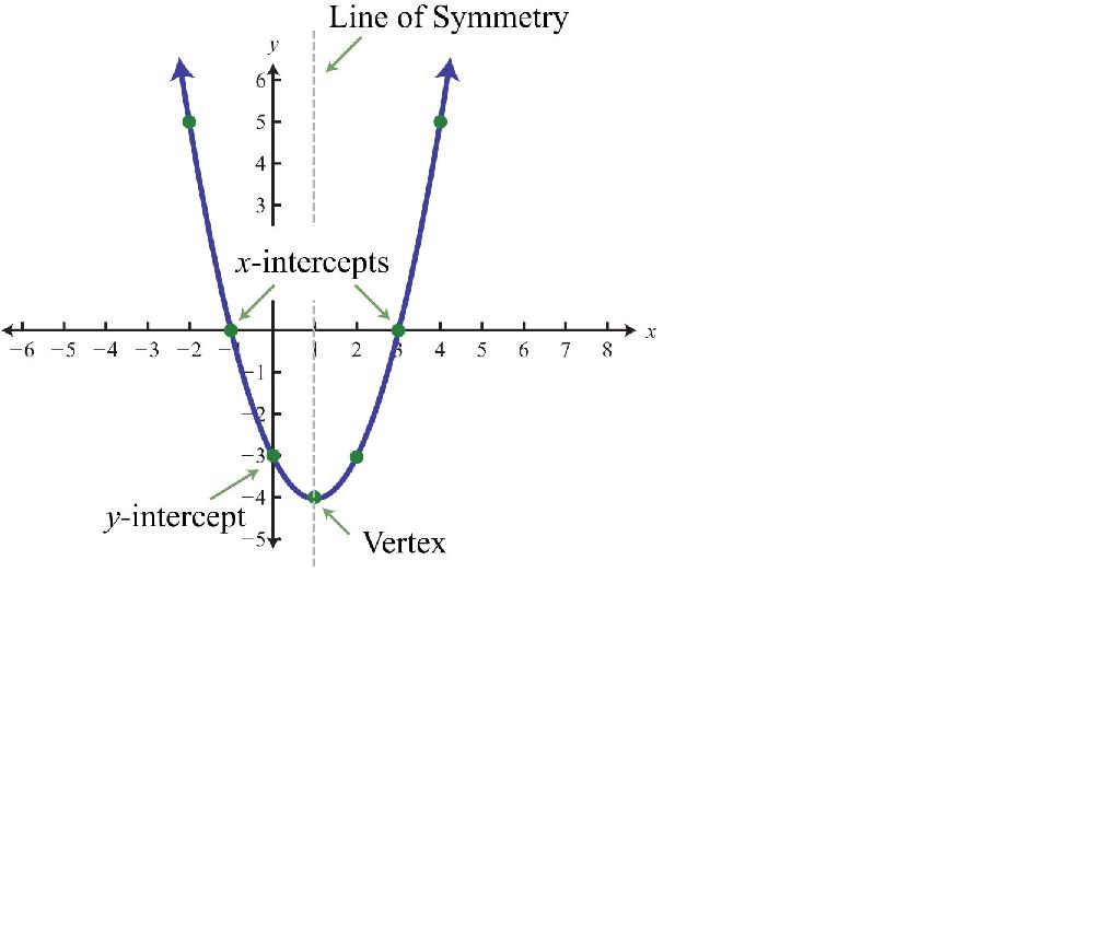 Parabola Intercept Form: Definition & Explanation - Video ... Y Intercept Definition