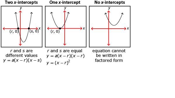 two x intercepts one x intercept or no x interceptsX Intercept Definition