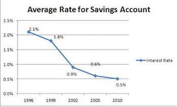 Savings accounts you can open