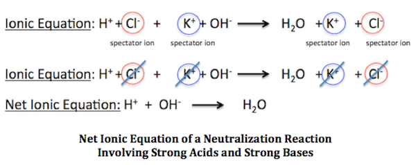 Net Ionic Equation of a Neutralization Reaction Involving Strong Acids ...