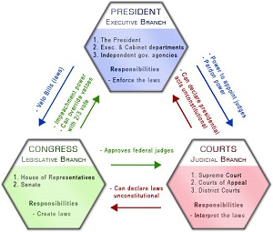 most powerful branch of government In this lesson we examine the judicial branch of the government, including the  supreme court and its  being a justice on the supreme court is a prestigious  and powerful position  the supreme court then handles the most important  cases.