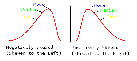 relation between mean median and mode pdf