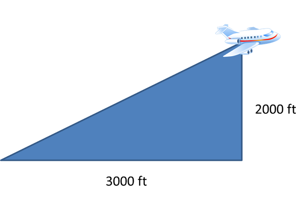 how to find slope of a line segment