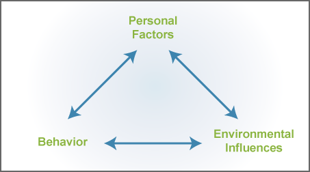 an analysis of the predominant theories in the cognitive behavioral meta theory Cognitive behavioral therapy (cbt) is a short-term form of psychotherapy directed at present-time issues and based on the idea that the way an individual thinks and feels affects the way he or she.