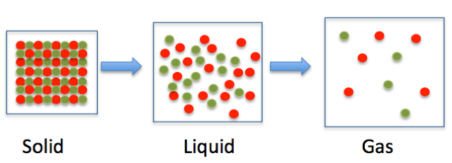 defination of solid liquid and gas Acids and bases - differences and definition - duration: 7:47 makemegenius 172,504 views 7:47 matter chatter (song for kids about solids, liquids,  solid liquid gas.