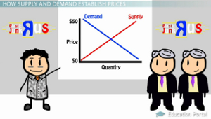 historical example of supply and demand essay Historical example of labor supply and demand 1 historical example of labor supply and demand rose fromm axia college, university of phoenix xeco/212 historical example of labor supply and demand 2 historical example of labor supply and demand one of the most severe disastrous economic incidents that ever happened was called the great depression which, had formed in 1929 and lasted until 1939.