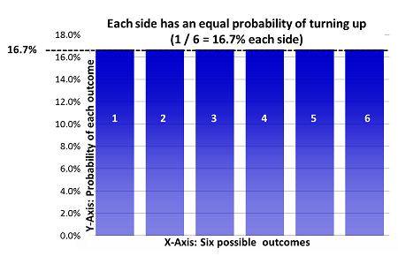 the probability of rolling two six sided dice and having the sum on the two dice equal 7