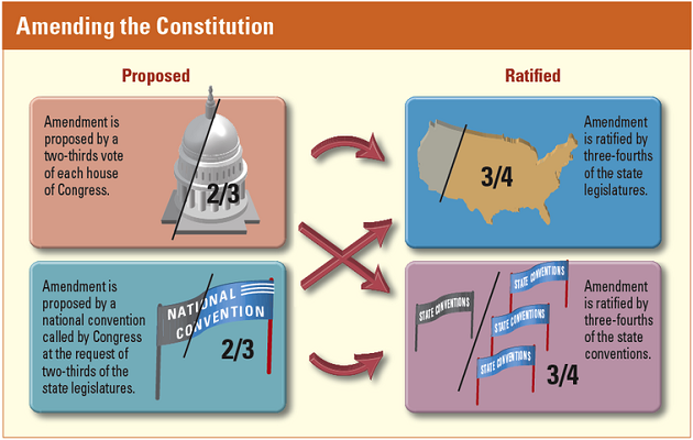 Ratification: Definition, Process & Quiz | Study.com