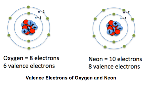 valence electrons definition Valence electron is simply the total number of electrons present in outermost  shell of an atom valency is the number of electrons an atom looses,gains or  shares.