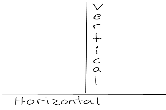Vertical and Horizontal Line Equations