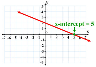 Remember that the x -intercept is where the graph crosses the x -axis    X Intercept Definition