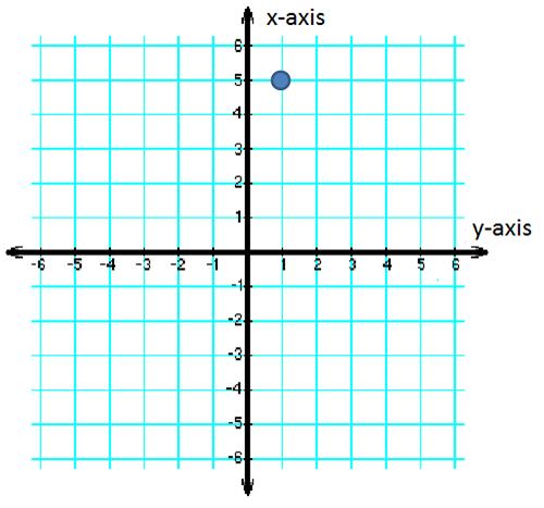 X-Coordinates: Definition u0026 Examples - Video u0026 Lesson ...