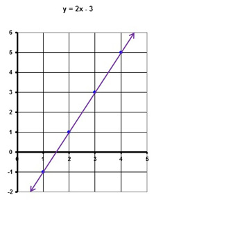 how to draw a line graph with 3 variables