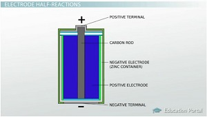 Cathode And Anode Half Cell Reactions on Redox Reactions Worksheet
