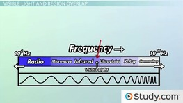 electromagnetic waves definition sources properties video lesson transcript. Black Bedroom Furniture Sets. Home Design Ideas