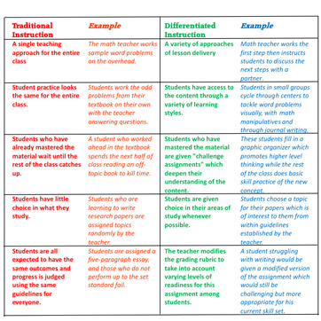 Differentiation In The Elementary Classroom