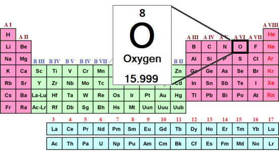 Periodic table atomic number 8 images periodic table and sample periodic table oxygen atomic number choice image periodic table what is oxygen on the periodic table urtaz Gallery