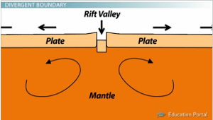 Rift Valley DiagramRift Valley Diagram