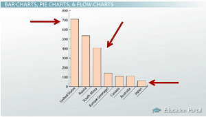 How To Read Scientific Graphs Amp Charts Video Amp Lesson